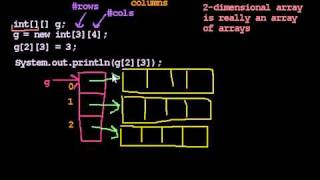 Download Youtube: 2-D Arrays