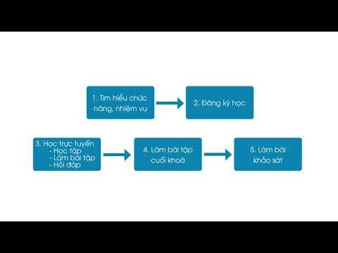 Video 2 Quy trình học tập trên hệ thống dành cho học viên
