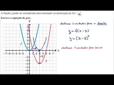 Deslocação de parábolas (vídeo) | Khan Academy