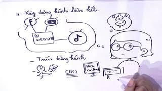 6 Bước cơ bản cần biết khi kinh doanh online
