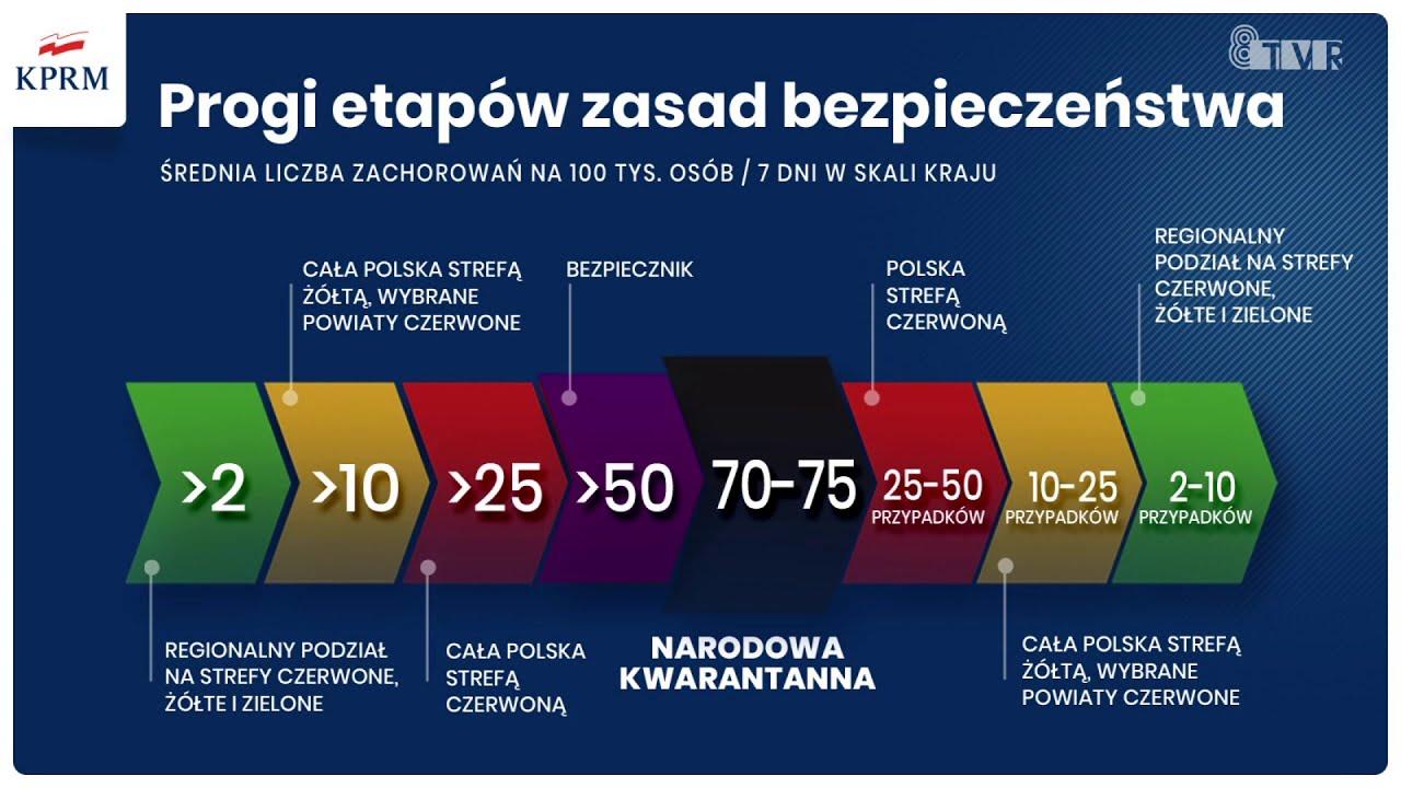 Nowe obostrzenia dla Polaków