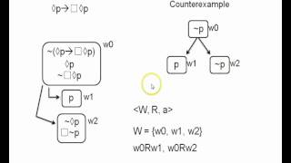 Modal logic 1.4 - truth trees for invalid arguments in K