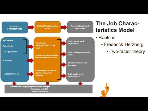 mp4 Job Enrichment Adalah, download Job Enrichment Adalah video klip Job Enrichment Adalah