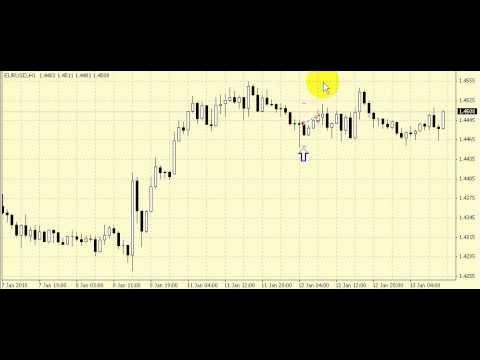 Индикаторы настроения рынка форекс