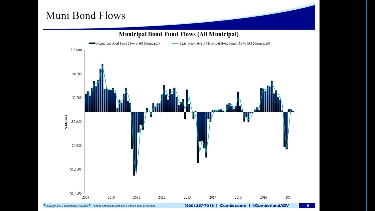 Review of the Municipal Bond Market Since the Election