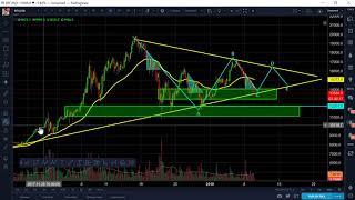 Bitcoin BTC - Jan 10 Technical Analysis, Correction in process, bottom near, long entry to $16,150