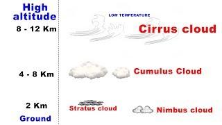 Types of Clouds - Cirrus, Cumulus, Stratus, Nimbus | UPSC IAS Geography