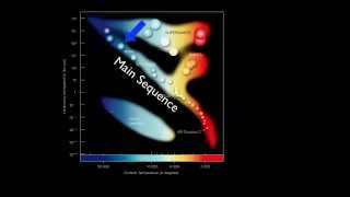 Stars And Galaxies: The Life Cycles Of Stars