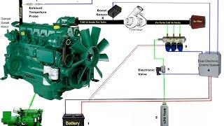 Двохкомпонентне паливо – процес роботи дизельного двигуна на газі