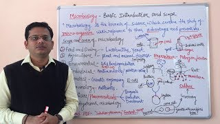 Microbiology = Introduction And Scope Of Microbiology (HINDI) By Solution Pharmacy