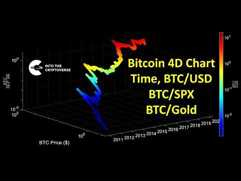 Skirtumas tarp btc ir bch