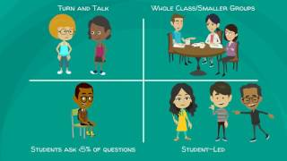 Module 3: Questioning and Discussion in the Classroom