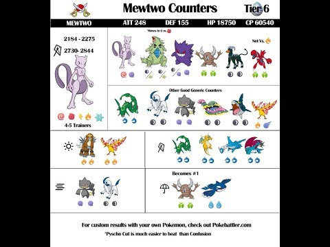 Tier 6 Mewtwo Counters and Raid Guide – September 2018