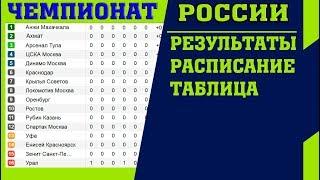Футбол. Чемпионат России 2018-2019. РПЛ. 6 тур. Результаты. Таблица. Расписание.
