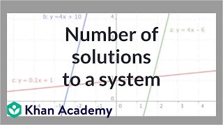 Solving systems by graphing 2