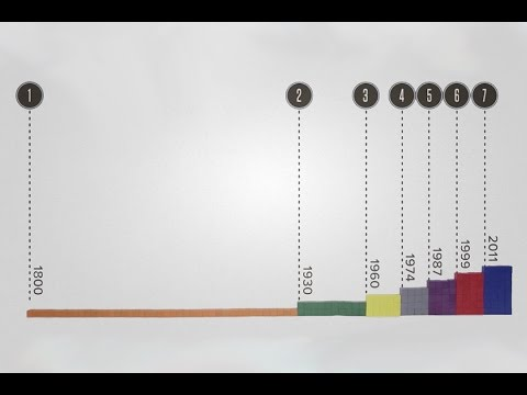 World Population by the Billion Video thumbnail