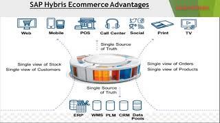 SAP HYBRIS Commerce Overview UNIT2