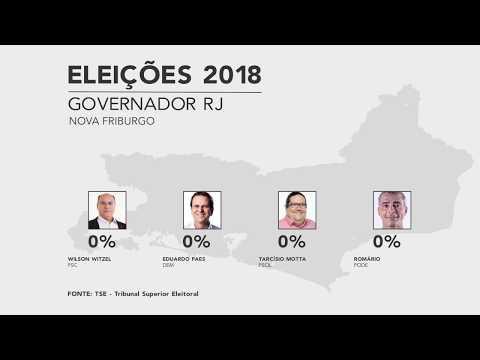 Bolsonaro teve 63% dos votos em Friburgo; Wilson Witzel, 47%