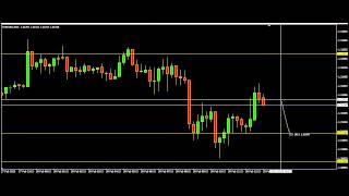 Z-5 ADVANCED SCALPING SYSTEM .... A Highly Profitable Forex Trading System