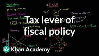 Tax Lever of Fiscal Policy