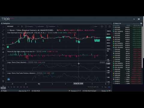 Bitcoin tikrosios rinkos vertė