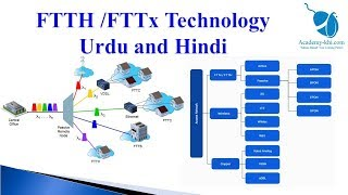 What is FTTH | How FTTH technology work | GPON FTTH | EPON |FTTH introduction in Urdu and Hindi