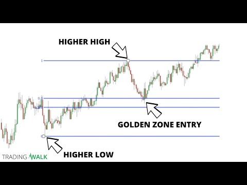 Fibonacci Retracement Levels Trading Strategy