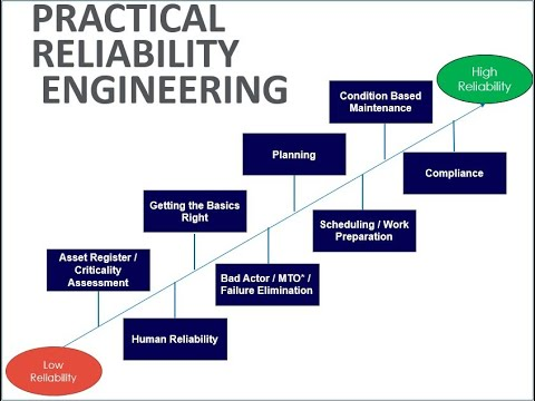 Introduction to Practical Reliability Engineering Online Training ...