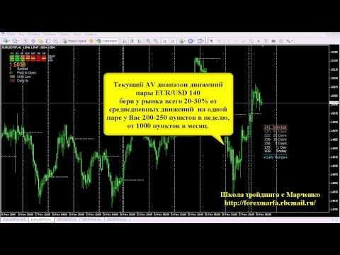 Прибыльная торговля на форекс с минимальным депозитом
