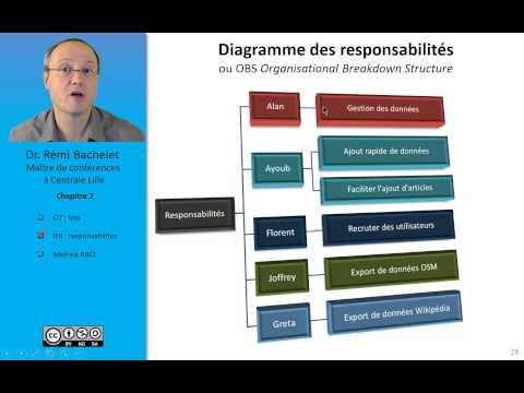Vidéo WBS, OBS, matrice RACI