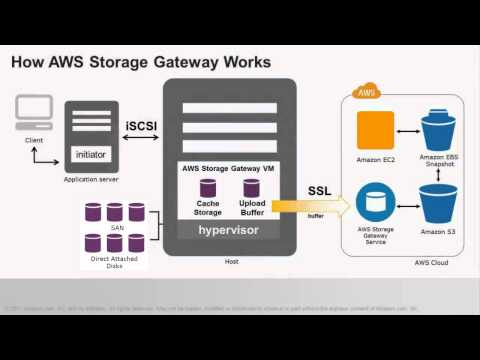 Hyper-V Can Now Manage Amazon Storage Gateway