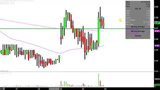 Camber Energy, Inc. - CEI Stock Chart Technical Analysis for 04-23-2019