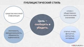 """Видеоурок по русскому языку """"Стили речи"""""""