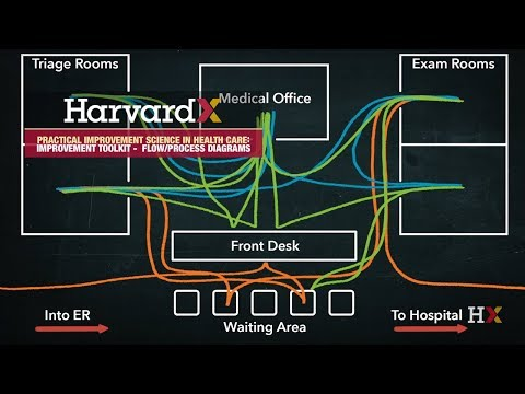 How to use a process map - YouTube