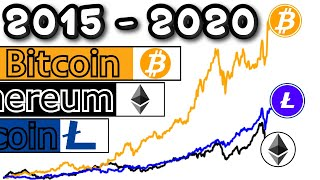 Litecoin Crypto Preisdiagramm