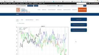 Commodities:Seasonal Minneapolis Wheat Futures Chart