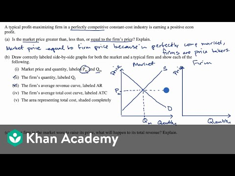 Free Response Question Frq On Perfect Competition Video Khan