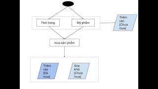 Kịch bản đơn giản với Block