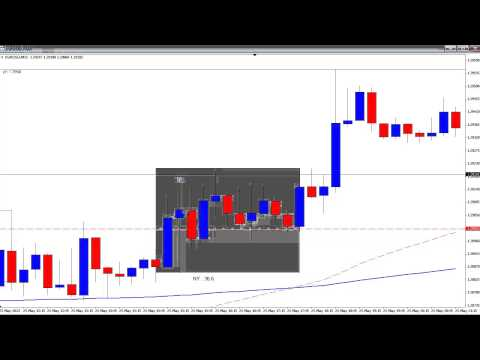 Day Trading Breakout Manipulation Points – Live Forex Trades – May 2013