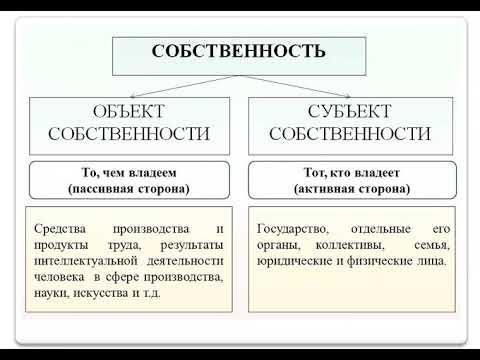 Тема 3  Собственность и социально экономический строй