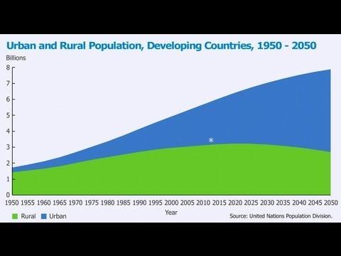 Distilled Demographics: Urbanization Video thumbnail