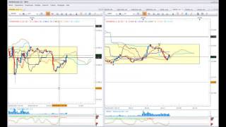 DAX30 Perf Index Ichimoku trading - Scalping du DAX en direct