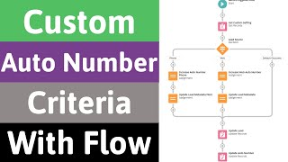Create Custom Auto Number Field With Your Criteria Using Flows | Salesforce