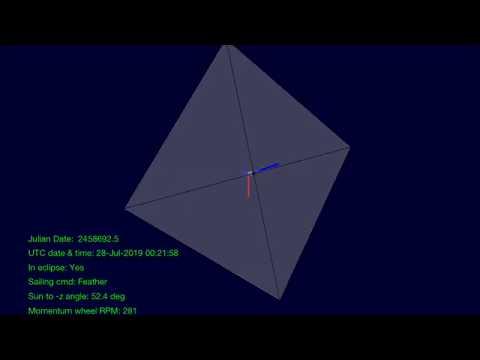 LightSail 2 Orientation During a Single Orbit