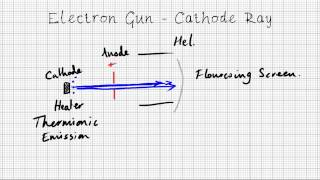 Particle Accelerators - A Level Physics Revision
