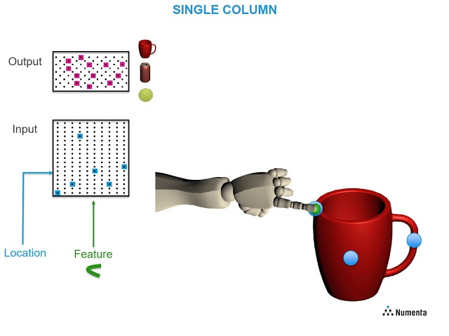 How Columns in the Neocortex Enable Learning