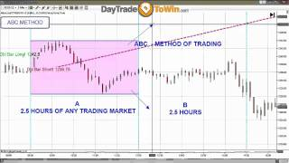Free ABC Trading Method You Can Use Today!