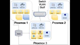 zfsrocks 007 - Virtualization with Proxmox and ZFS that backups
