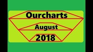 Top 10 Charts August 2018
