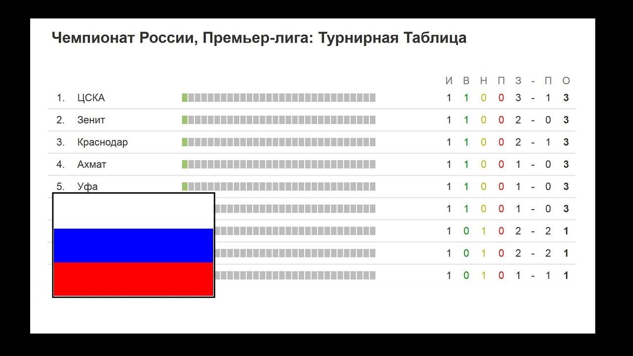 Чемпионат рфпл 2017 2018